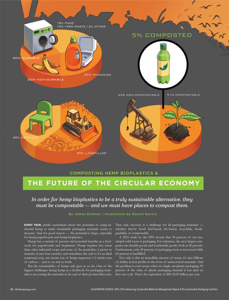 Daniel Garcia Art Editorial Illustration Hemp Magazine Bioplastics Plastic Recyclage Landfill Packaging Durable Composting Graphic Pie Chart 01
